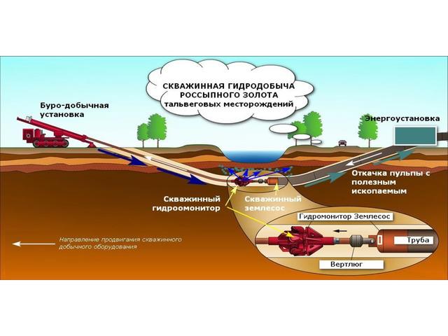 Мобильная УГНБ и добычи россыпных полезных ископаемых